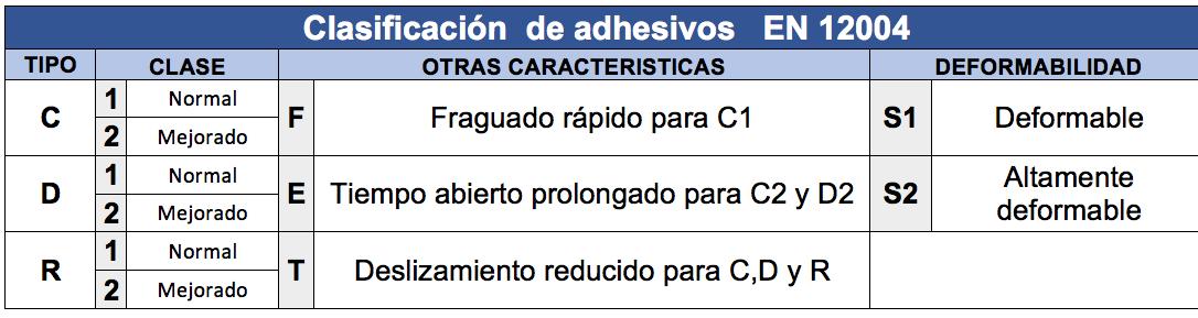 colocacion adhesivos EN 12004