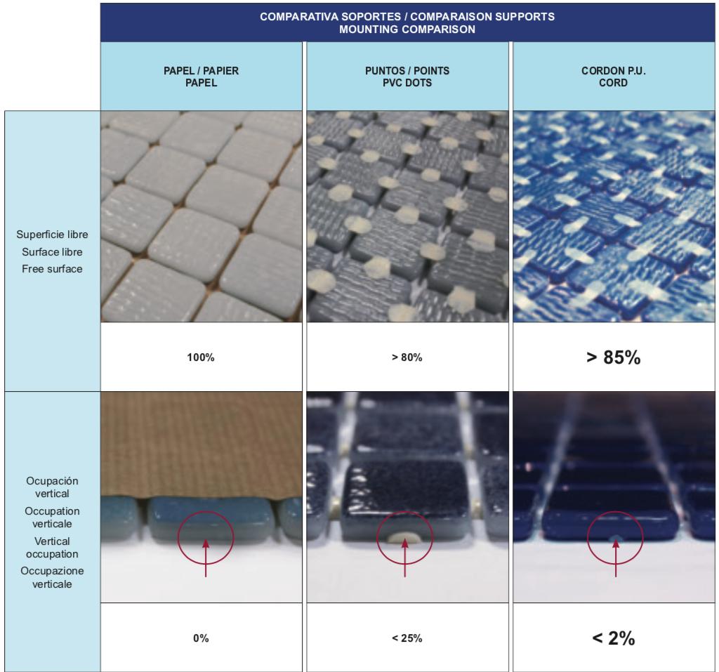 reviglass comparativa soportes mosaico