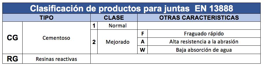 productos para juntas EN 13888
